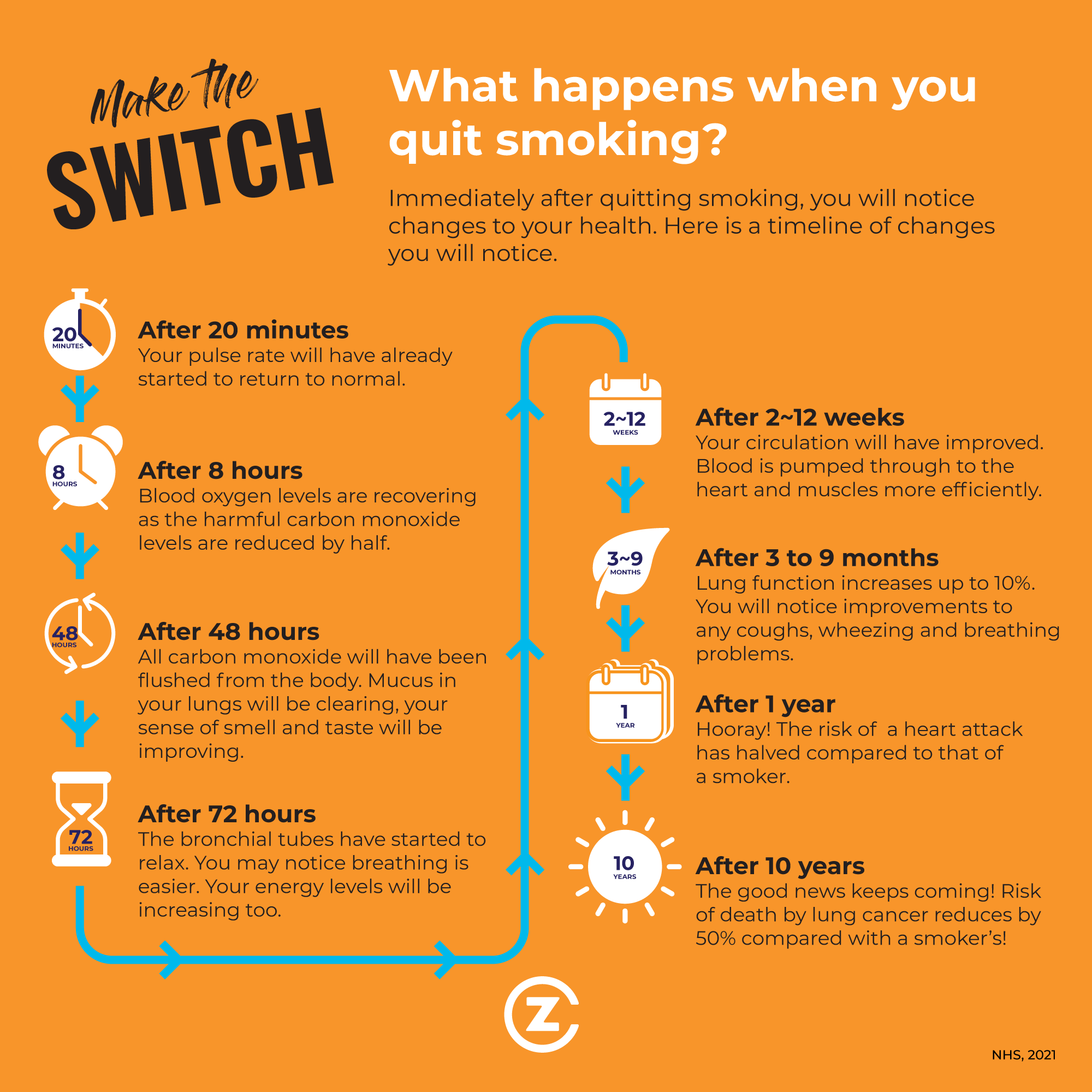Make the Switch Infographic