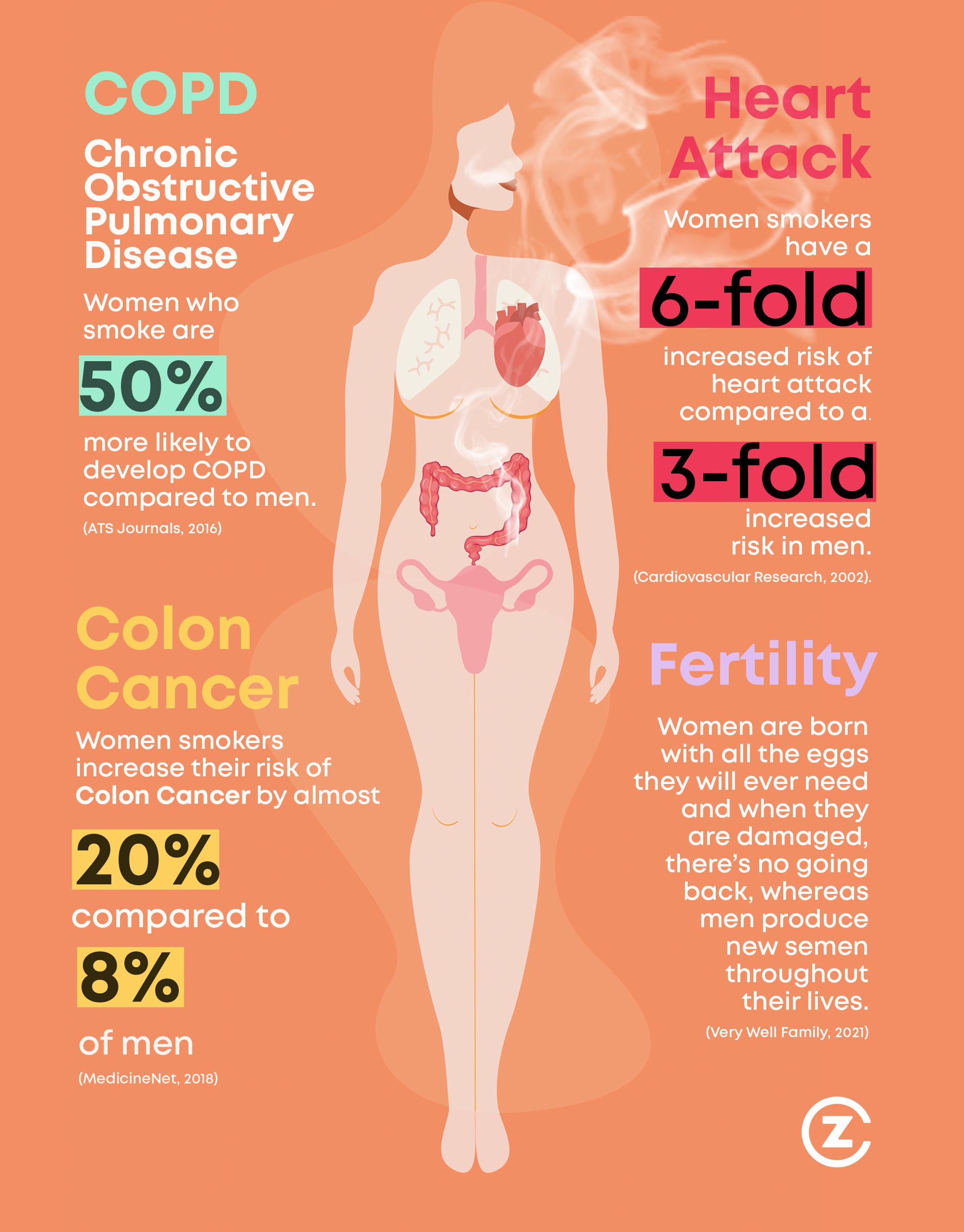 Smoking & Women's Health Infographic